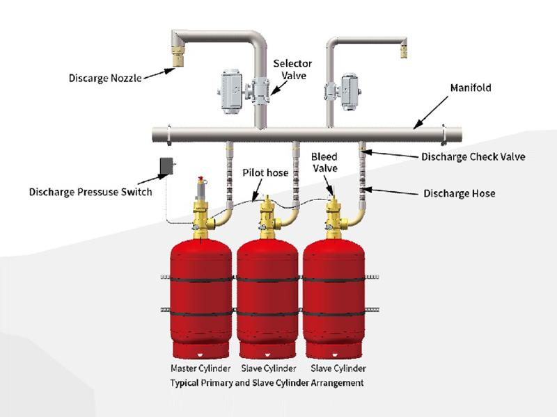 Co2 Fire Suppression System Automatic Extinguishing Products