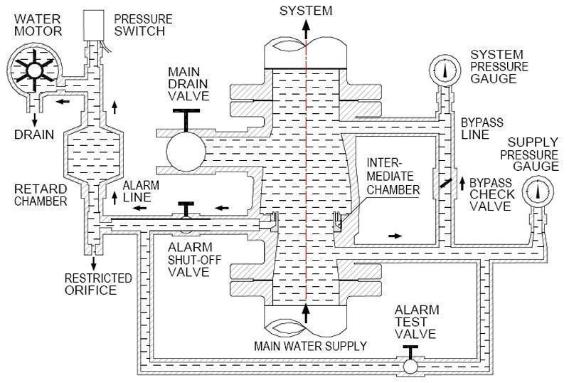 Fire Alarm Check Valve