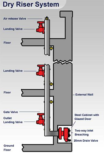 fire hydrant valves structure fire protection Outlet Diagram Electrical Socket in Box Electrical Outlet Installation Diagram